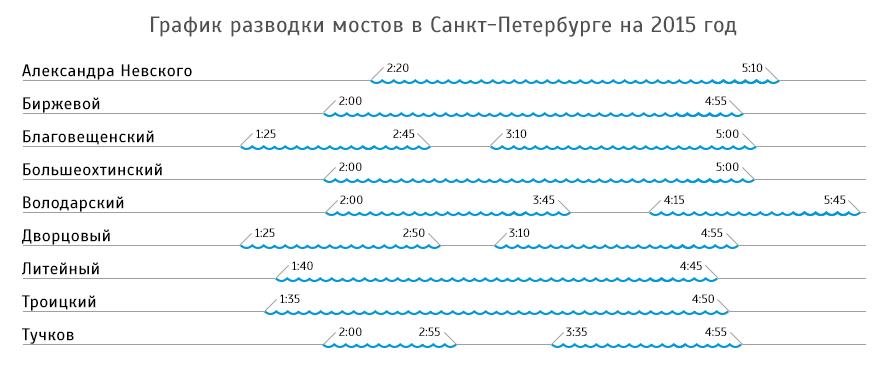 график разводки мостов дворцовый